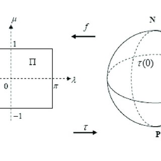 (PDF) Application of Hilbert spaces to the stability study