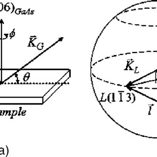 Schematic energy band diagram of the double quantum well