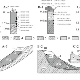 (PDF) Radiocarbon dating of the dynamics of landslides in