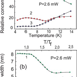 Temperature dependence of the PL spectra of Cd 0.70 Mn 0