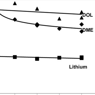 (PDF) High Energy Rechargeable Li-S Cells for EV