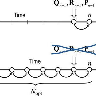 Estimation error variance σ2 for different UFIR structures