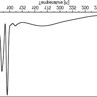 Inverse magnetic susceptibility of Gd2Cu1.9Co0.1In. The