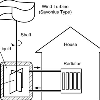 (PDF) Simulation of Wind Heat Generator
