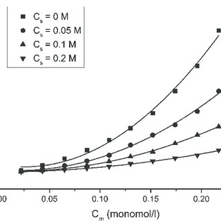 Osmotic pressure of HA as a function of polyelectrolyte
