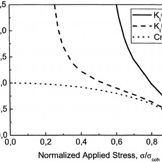 Notch effect on normalized stress intensity factor K