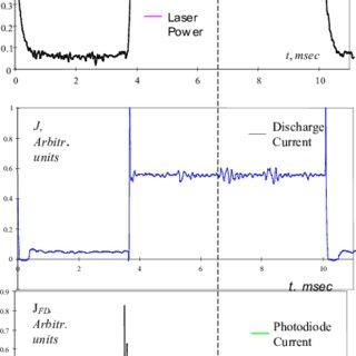 Experimental data on temporal behavior of measured physical parameters.   Download Scientific Diagram