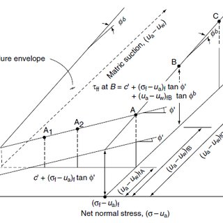 (PDF) Suction-monitored direct shear apparatus: A simple