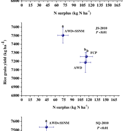 rice grain yields versus field apparent n surplus n applied n uptake under [ 714 x 1630 Pixel ]