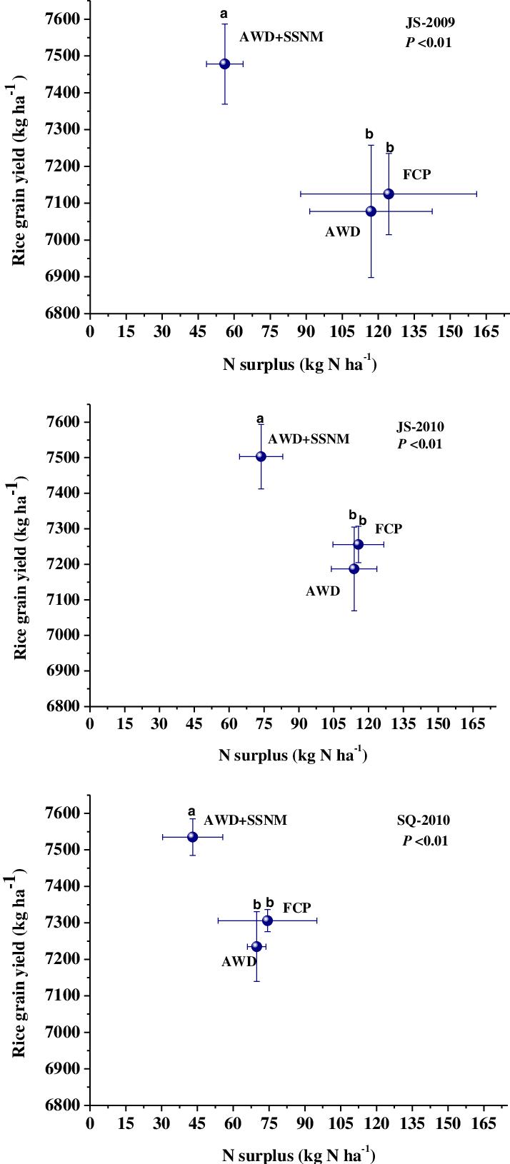 hight resolution of rice grain yields versus field apparent n surplus n applied n uptake under