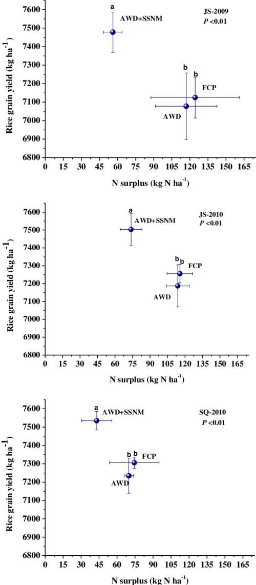 small resolution of rice grain yields versus field apparent n surplus n applied n uptake under