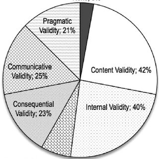 Distribution of validity types in American Journal of
