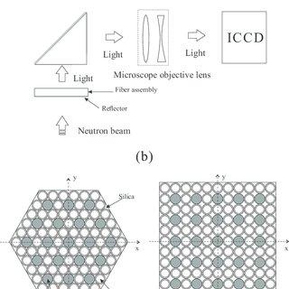 (PDF) Monte Carlo simulation of a very high resolution