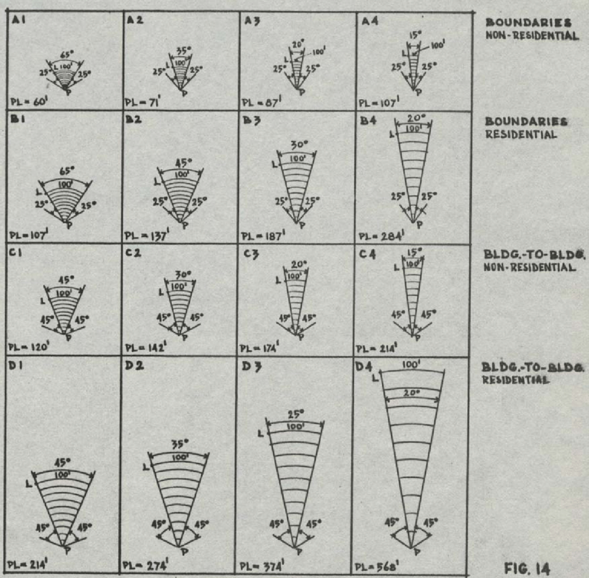 22: Showing the Permissible Height Indicators Series A, B