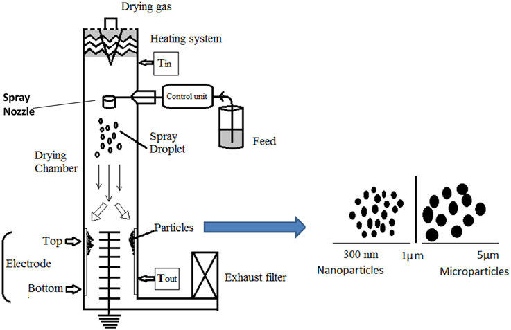 Schematic design of the Nano Spray Dryer B-90 and its