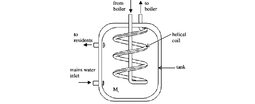 Illustration of a heater with helical tube coil
