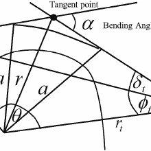 Golden Section Search Method (GSSM) Algorithm (modified