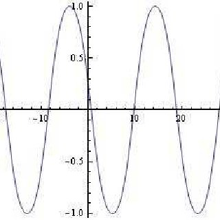 (PDF) Elliptic function solutions for some nonlinear PDES