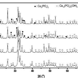 XRD patterns of the Ca3Co4O9 powders after (a) 1, (b) 2