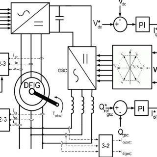 (PDF) Analysis of doubly fed induction generator wind
