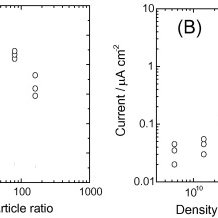 (PDF) Direct Electron Transfer Biosensor for Hydrogen