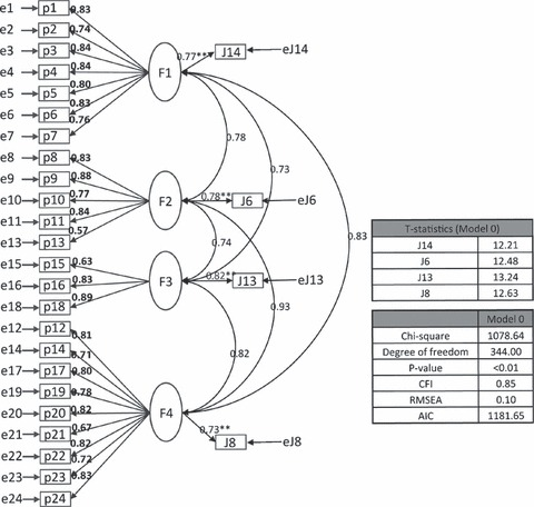 Model 0. Structural equation modelling of the Japanese