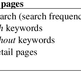 Search frequency and the use of specific purpose filters