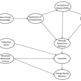 Energy-saving behavioral model in which the Theory of