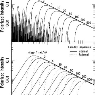 Depolarization of differential Faraday rotation (top) and