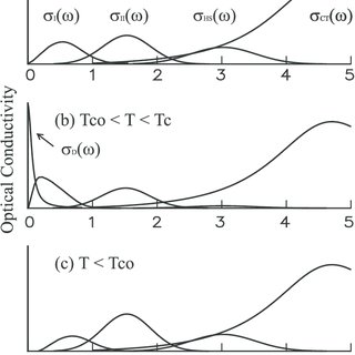 (PDF) Melting of charge/orbital ordered states in Nd1/2Sr1