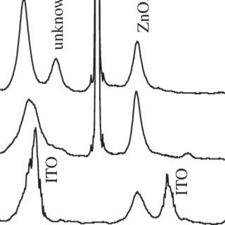 Two-photomask process flow of amorphous indium–gallium