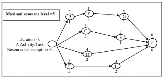 Activities-on-nodes (AON) network of the project example