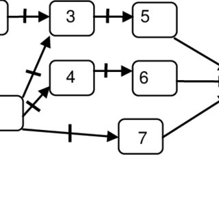 (PDF) A ROUTE CARD MODELING TECHNIQUE FOR COMPLEX ASSEMBLY