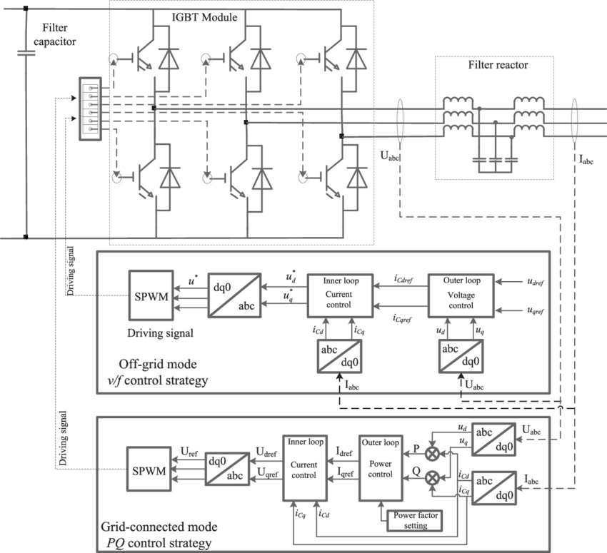 The control system schematic diagram of PV inverter: off