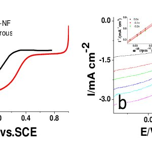 Fig. S7. Effect of KOH concentration on (d) power density
