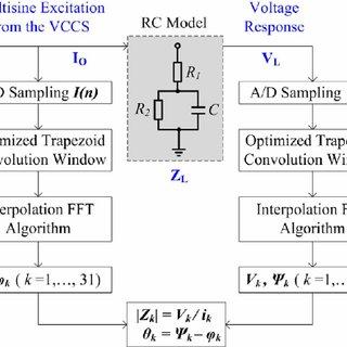 mpedance spectroscopy measurement scheme. The current