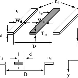 When the input is applied on the right dielectric arm, the