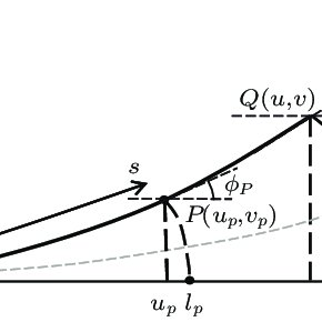 Diagram of the cantilever beam's shape function and end