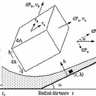 (PDF) Analysis of flow development in centrifugal