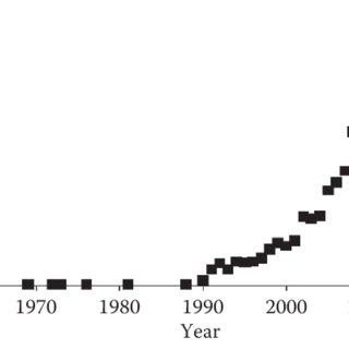 (PDF) Soil Fertility Assessed by Infrared Spectroscopy