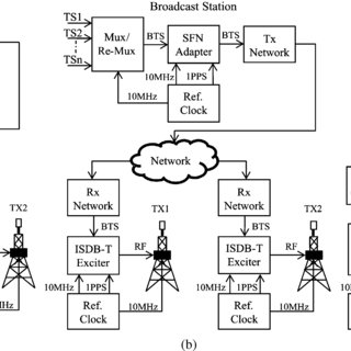 (PDF) Re-multiplexing ISDB-T BTS into DVB TS for SFN