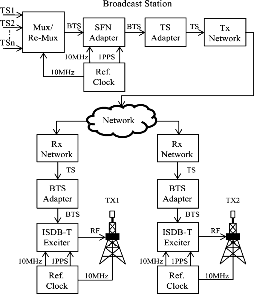 hight resolution of isdb t block diagram