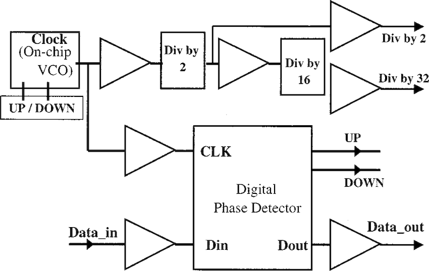 CDR IC block diagram.