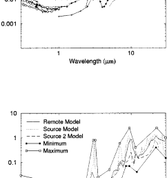 imaginary part of refractive indices in the upper panel are shown existing measurements from toon [ 774 x 1542 Pixel ]