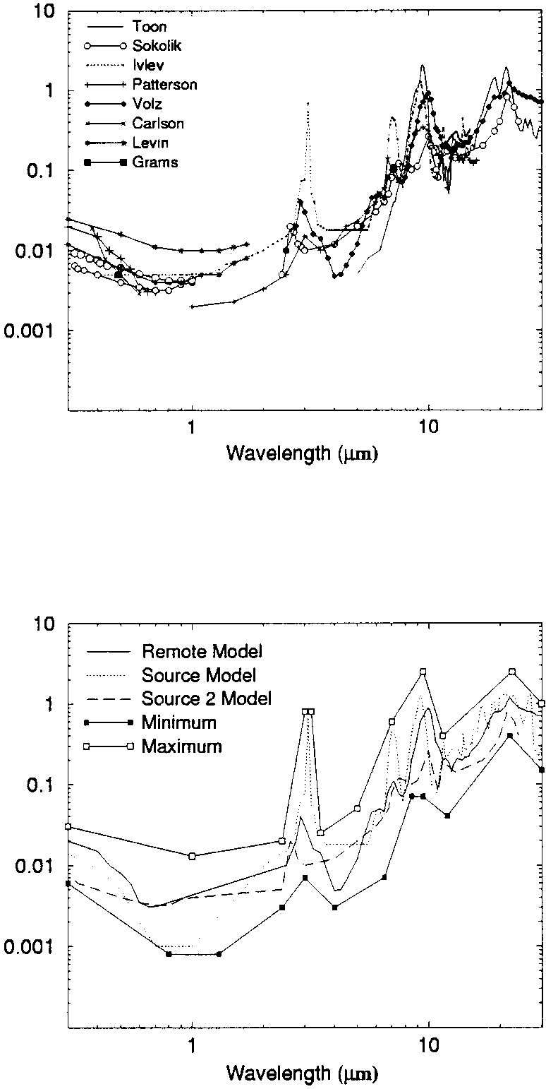 hight resolution of imaginary part of refractive indices in the upper panel are shown existing measurements from toon