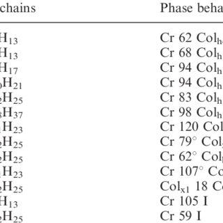 (PDF) ChemInform Abstract: Discotic Liquid Crystals: A New