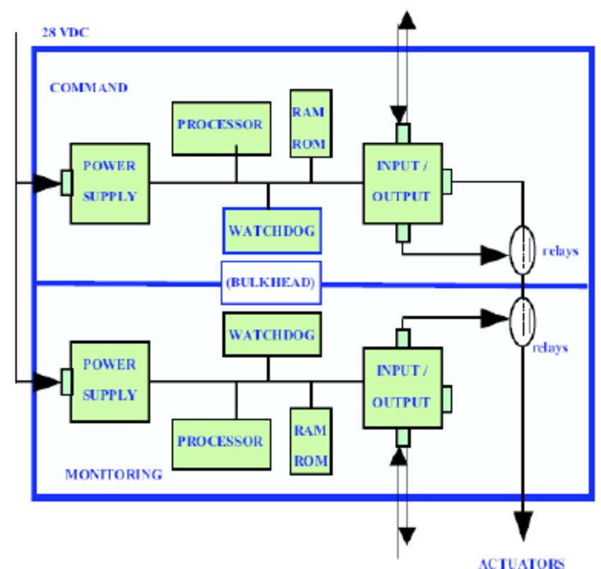 computer architecture block diagram kia sportage wiring basic great installation of boeing global download scientific rh researchgate net organization