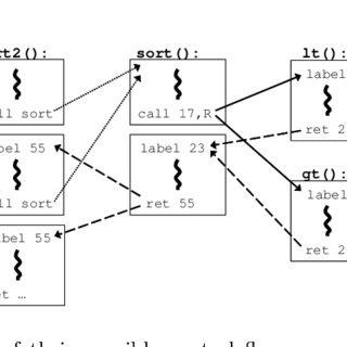 (PDF) Low-Level Software Security by Example