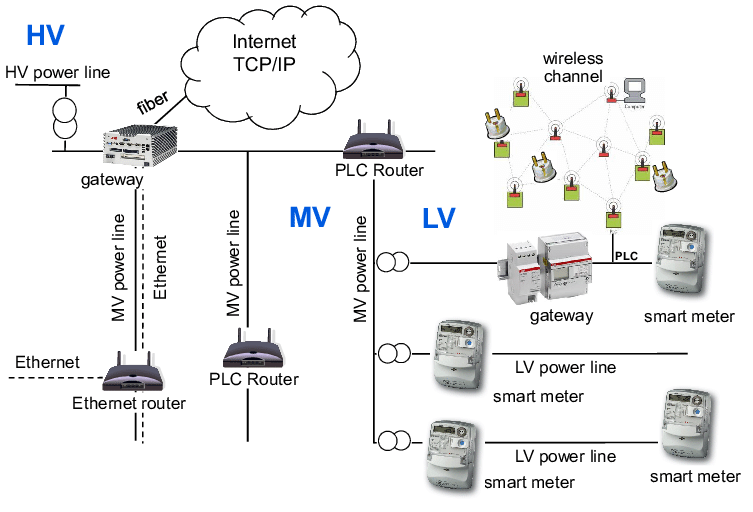 Possible grid communication network using a combination of