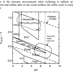 Pourbaix Diagram Of Water And Aluminum 2003 Gm Radio Wiring Calcium Great Installation Showing Stable Sulfur Compounds In Aqueous Solution Rh Researchgate Net Lead